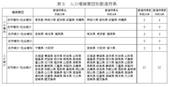 人口増減要因別都道府県-表_総務省2014年4月15日公表_人口推計(平成25年10月1日現在)