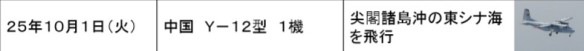 公表されている中国機に対する自衛隊機の緊急発進の事例一覧(2013年度・平成25年度)_03