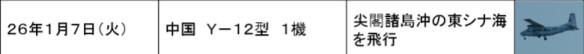 公表されている中国機に対する自衛隊機の緊急発進の事例一覧(2013年度・平成25年度)_08