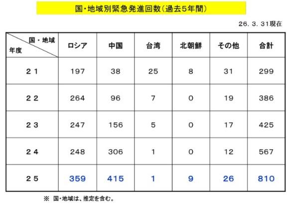 国・地域別緊急発進回数(過去5年間)表_2014-4-9