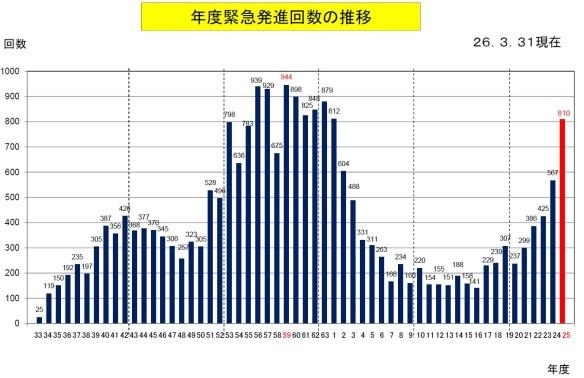 平成25年度の緊急発進実施状況について_防衛省・統合幕僚監部報道発表資料_年度緊急発進回数の推移グラフ