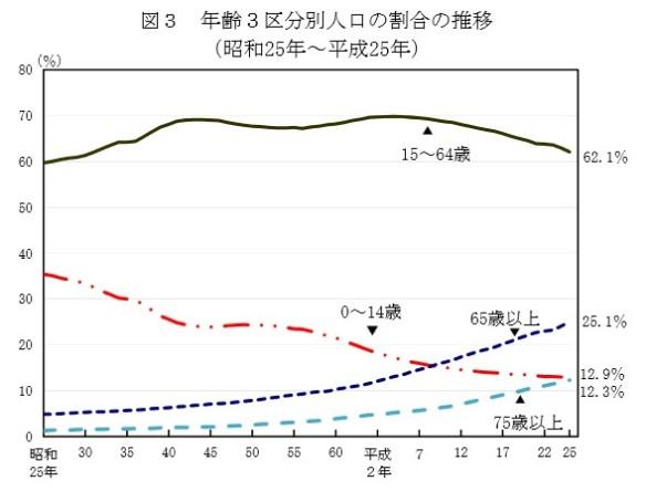 年齢区分別人口の割合の推移・グラフ(昭和25年~平成25年)_総務省2014年4月15日公表_人口推計(平成25年10月1日現在)
