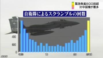 戦闘機の緊急発進800回超_中国機が最多_(NHK2014-4-10)グラフ画像1