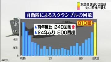 戦闘機の緊急発進800回超_中国機が最多_(NHK2014-4-10)グラフ画像2