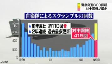 戦闘機の緊急発進800回超_中国機が最多_(NHK2014-4-10)グラフ画像3