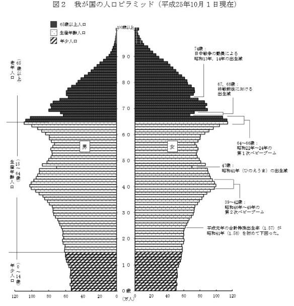 日本のの人口ピラミッド・グラフ(平成25年10月1日現在)_総務省2014年4月15日公表_人口推計(平成25年10月1日現在)