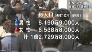 日本の総人口 3年連続で減少_NHK 4月15日_1