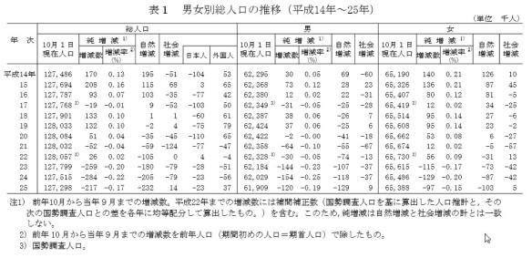 男女別総人口の推移(平成14年~25年)表_総務省2014年4月15日公表_人口推計(平成25年10月1日現在)
