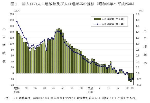 総人口の人口増減数及び人口増減率の推移グラフ(昭和25年~平成25年)_総務省2014年4月15日公表_人口推計(平成25年10月1日現在)