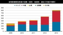 自衛隊機緊急発進の回数(国別・地域別_過去5年度の推移)グラフ