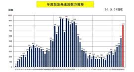 自衛隊機緊急発進(スクランブル)回数推移グラフ_過去55年間(1958~2013年度)