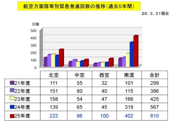 航空方面隊別の緊急発進回数の推移(過去5年間)_グラフ・表