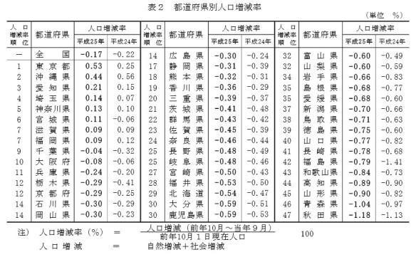 都道府県別人口増減率の表_総務省2014年4月15日公表_人口推計(平成25年10月1日現在)