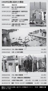 韓国で1950年以降に起きた大事故のリスト・年表(朝鮮日報2014-4-18)