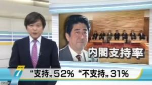 NHK世論調査2014年4月_内閣支持率