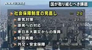 NHK世論調査2014年4月_国が取り組むべき課題は何か