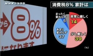 NHK世論調査2014年4月_安倍内閣の復興対応への評価