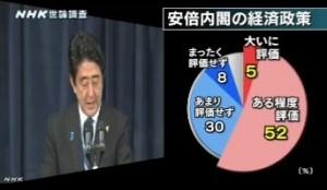 NHK世論調査2014年4月_安倍内閣の経済政策への評価