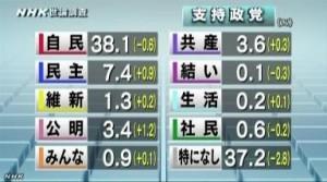 NHK世論調査2014年4月_政党支持率