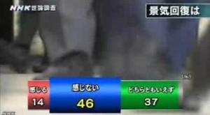 NHK世論調査2014年4月_景気回復を感じるか