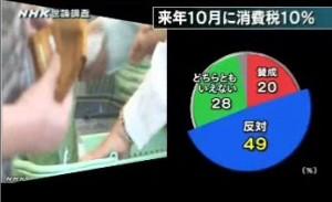 NHK世論調査2014年4月_来年10月消費税10%_賛成か反対か