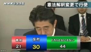 NHK世論調査2014年4月_集団的自衛権行使_憲法解釈で行使に賛成か反対か