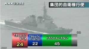 NHK世論調査2014年4月_集団的自衛権行使できるようにすべきか
