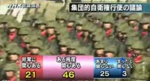 NHK世論調査2014年4月_集団的自衛権行使の議論に関心があるか