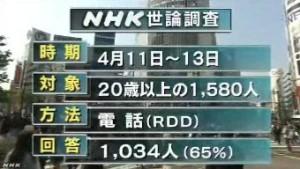 NHK世論調査2014年4月_RDD方式