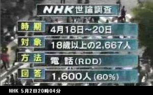 世論調査_集団的自衛権行使の賛否は_NHKニュース5月2日_画像02