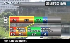 世論調査_集団的自衛権行使の賛否は_NHKニュース5月2日_画像05