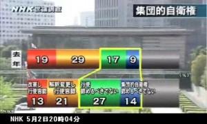 世論調査_集団的自衛権行使の賛否は_NHKニュース5月2日_画像06