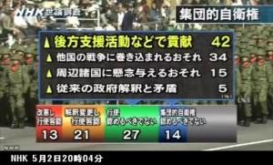 世論調査_集団的自衛権行使の賛否は_NHKニュース5月2日_画像08