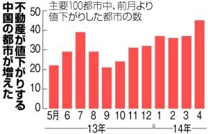 中国不動産、大都市も減速_2014-5-10_2