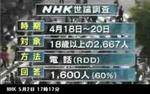 憲法改正_世論調査_NHK5月2日発表_画像02