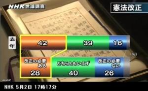 憲法改正_世論調査_NHK5月2日発表_画像04