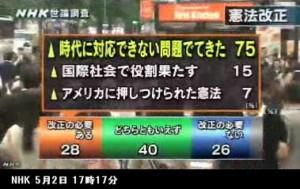 憲法改正_世論調査_NHK5月2日発表_画像05