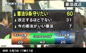 憲法改正_世論調査_NHK5月2日発表_画像06