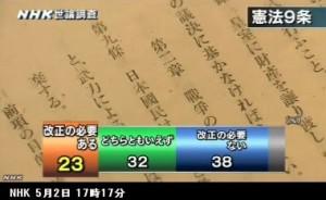 憲法改正_世論調査_NHK5月2日発表_画像07