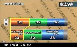 憲法改正_世論調査_NHK5月2日発表_画像08