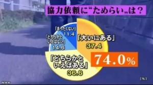 認知症<行方不明1万人>家族アンケート_NHKニュース2014-5-11_画像4