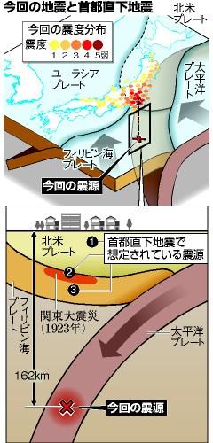 首都直下地震と5月5日東京震度5弱地震と何が違うのか_図解