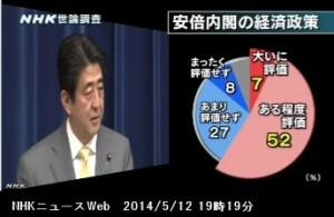 NHK世論調査5月_安倍内閣の経済政策に対する評価_NHKニュース2014年5月12日