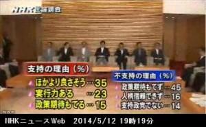 NHK世論調査5月_安倍内閣支持の理由・不支持の理由_NHKニュース2014年5月12日