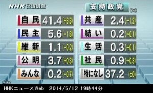 NHK世論調査5月_政党支持率_NHKニュース2014年5月12日
