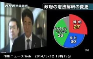 NHK世論調査5月_政府の憲法解釈の変更_NHKニュース2014年5月12日