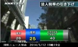 NHK世論調査5月_法人税率の引き下げ_NHKニュース2014年5月12日