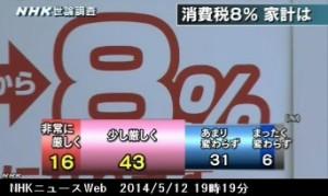 NHK世論調査5月_消費税8%引き上げで家計への影響は_NHKニュース2014年5月12日