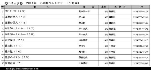 2014年上半期ベストセラ―(分野別)コミック・ベスト10一覧表