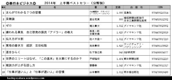 2014年上半期ベストセラ―(分野別)単行本ビジネス・ベスト10一覧表